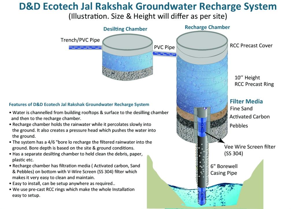 Jal Rakshak Recharge System