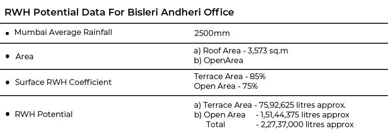 Rainwater Harvesting Potential Data For Bisleri Andheri Office